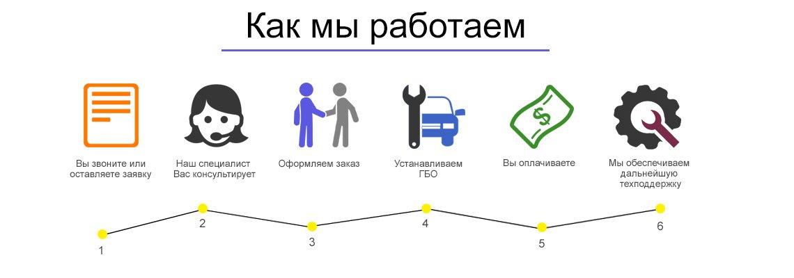 Установка ГБО в Одессе