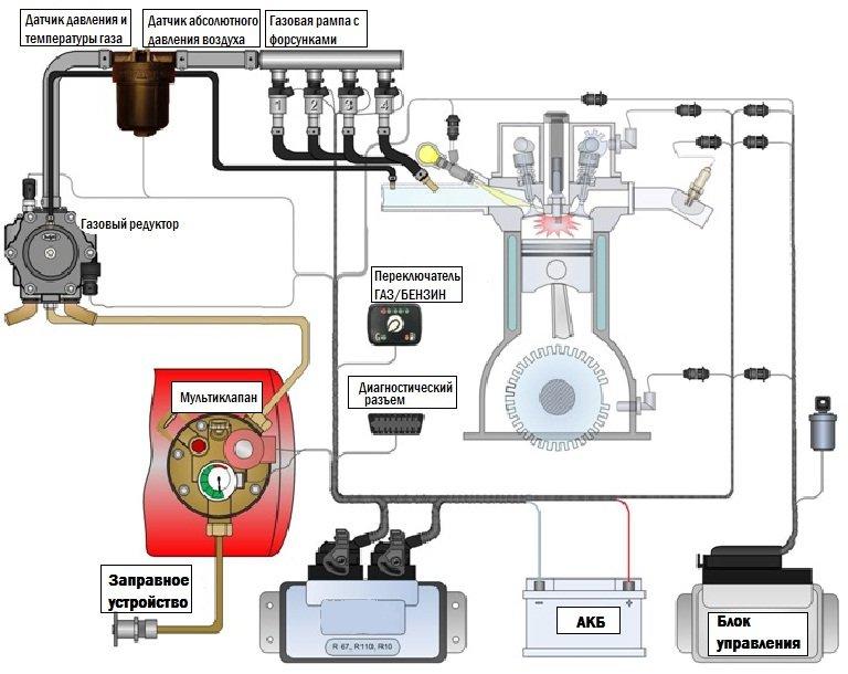 gazovoe-oborudovanie-Atiker-Tomasetto-Stag